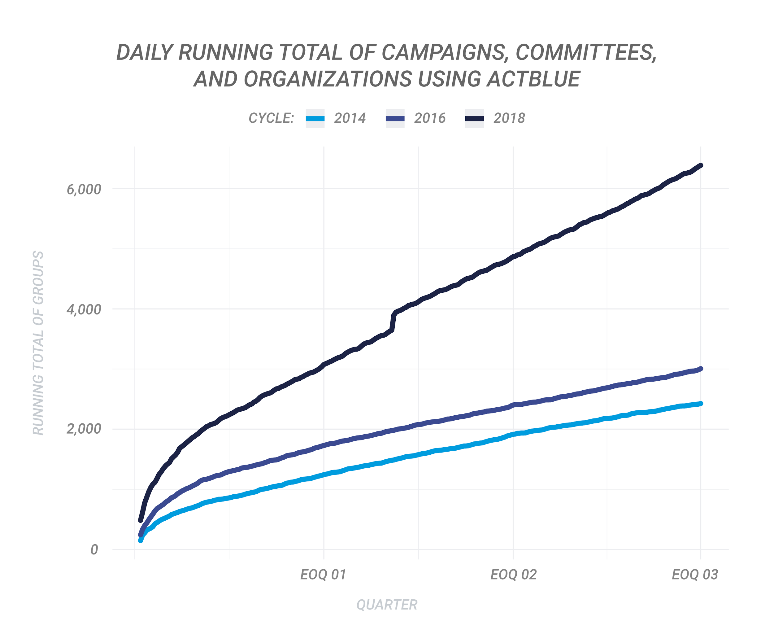 Daily Running Total of Campaigns, Committees, and Organizations Using ActBlue