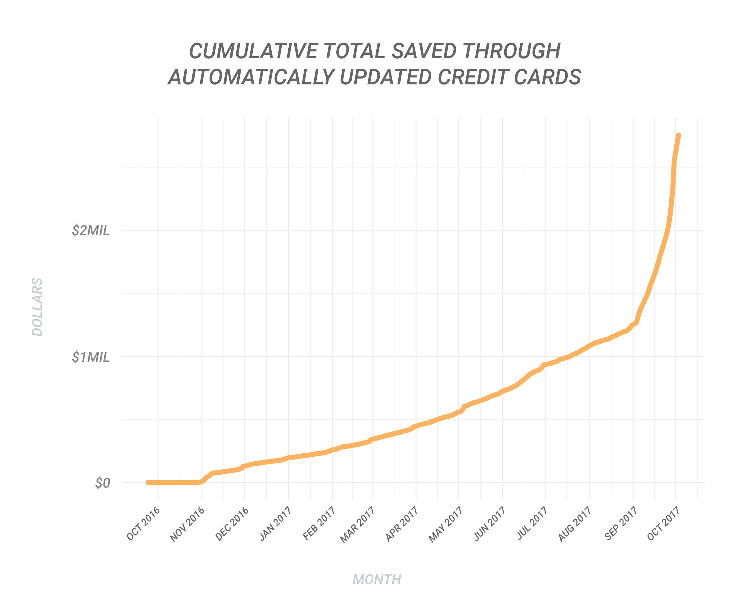 Cumulative Total Saved Through Automatically Updated Credit Cards