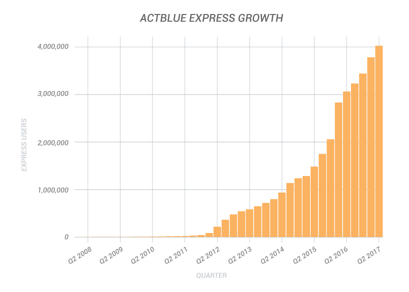 express-growth