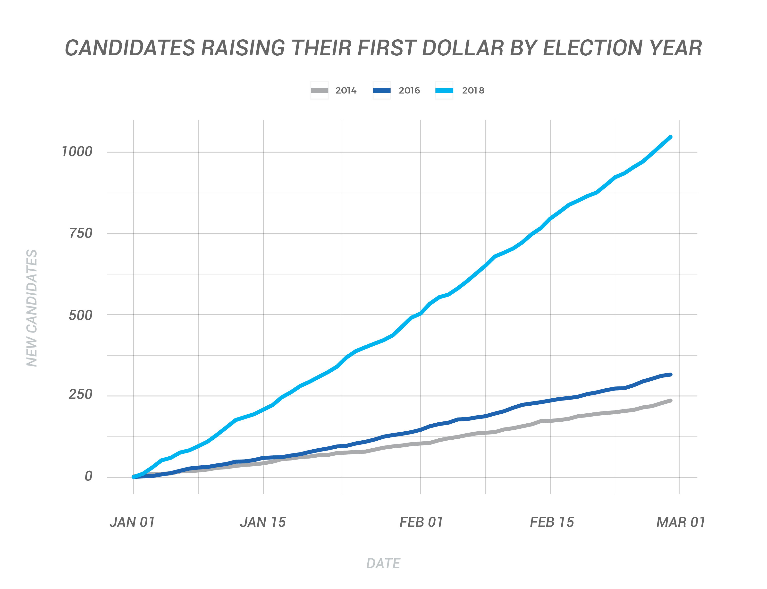 Candidates Raising Their First Dollar By Election Year