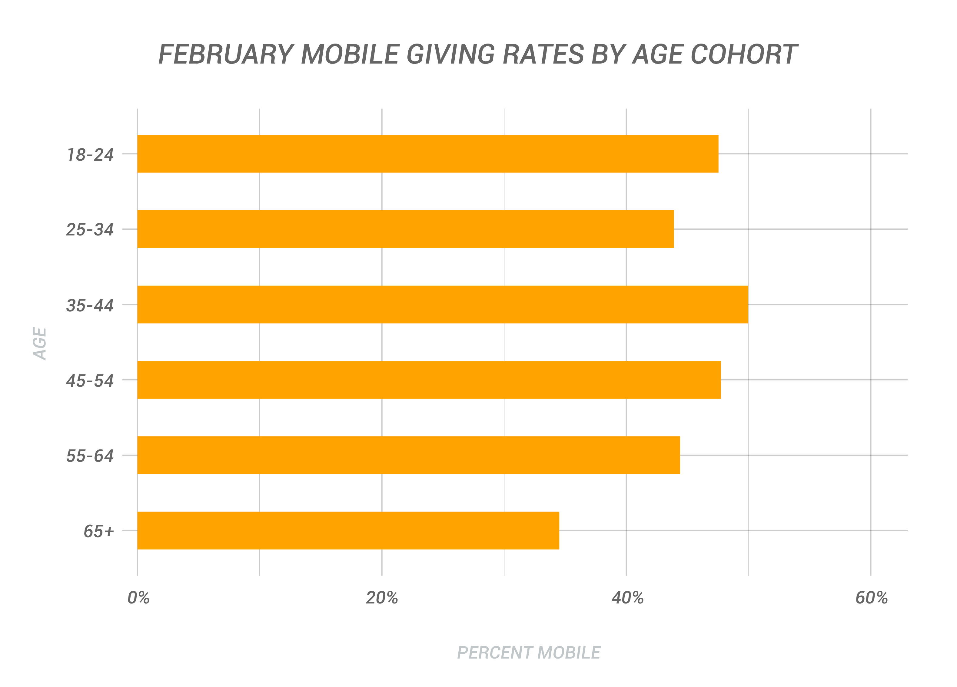 February Mobile Giving Rates By Age Cohort