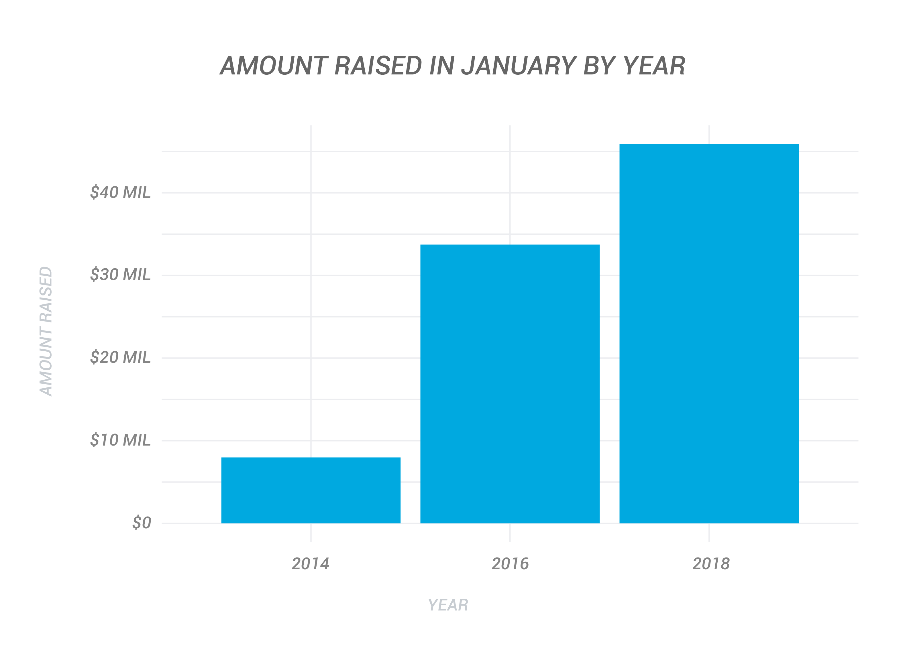 Amount Raised in January by Year