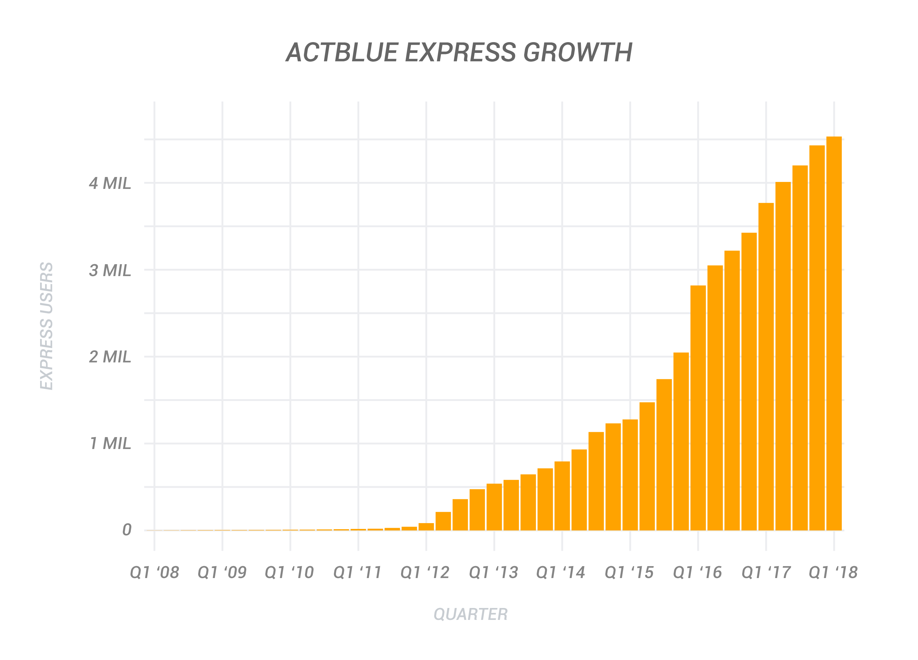 ActBlue Express Growth