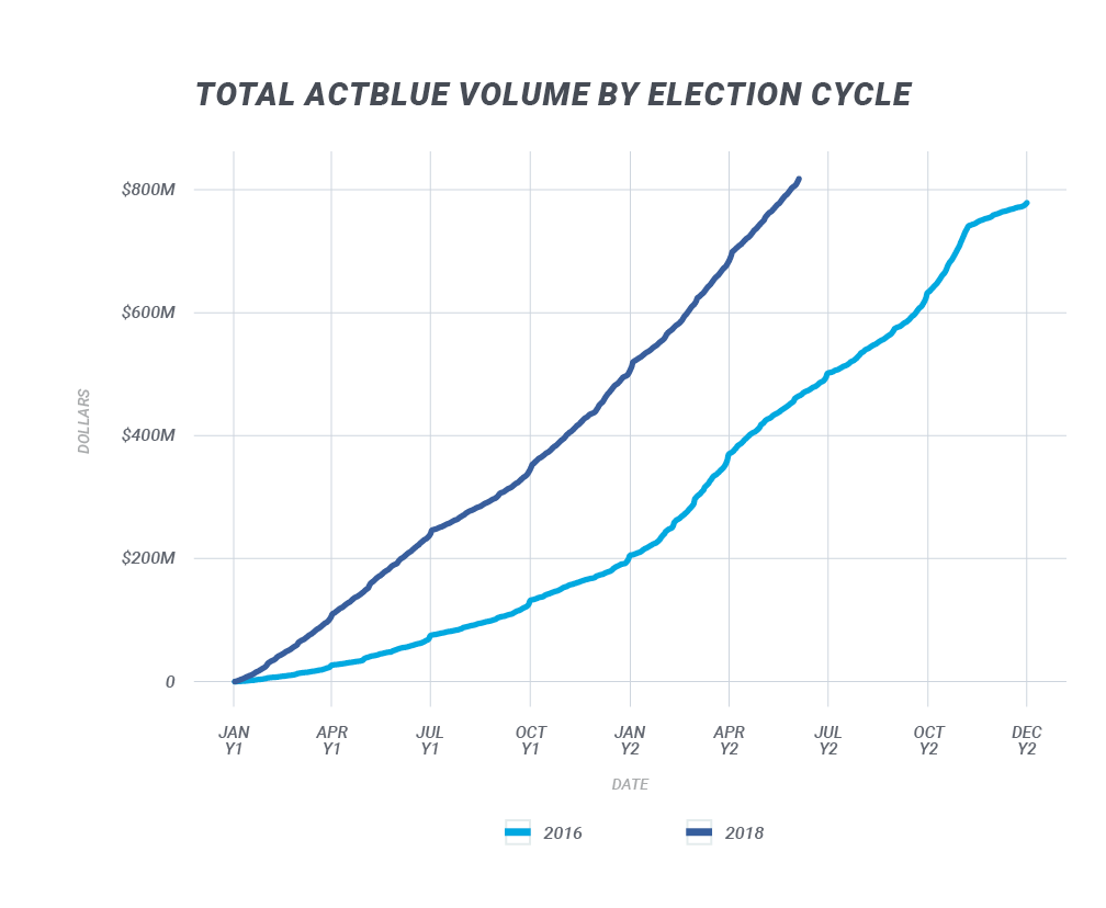 Volume By Cycle