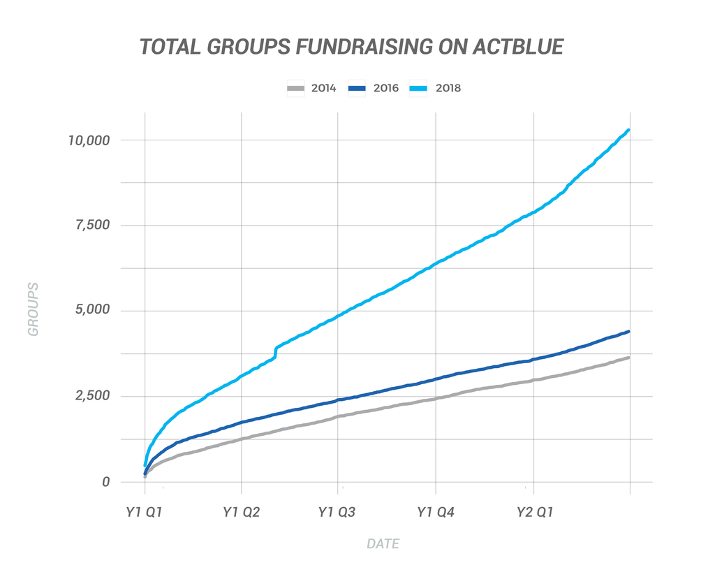 Total Groups Fundraising on ActBlue