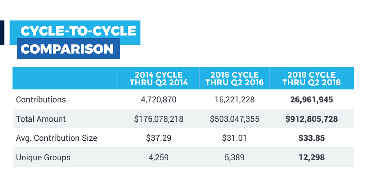 Cycle-to-Cycle Comparison