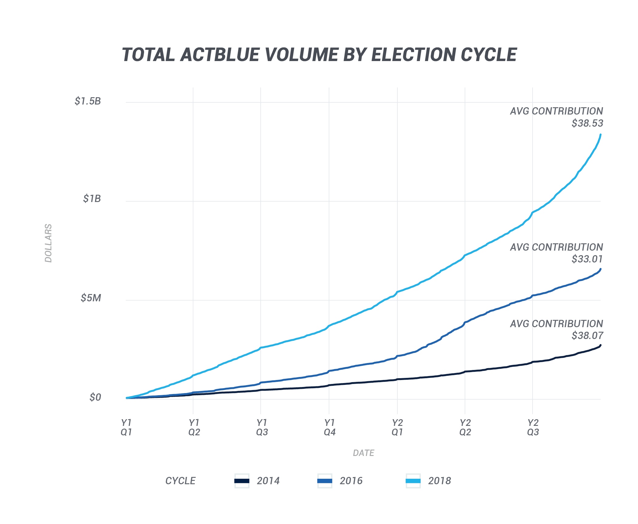 Total ActBlue Volume by Election Cycle