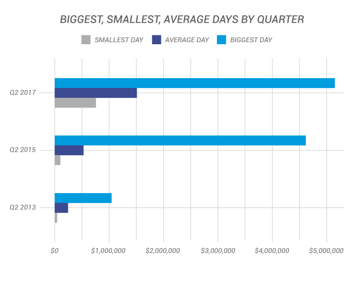 big-small-avg-quarter