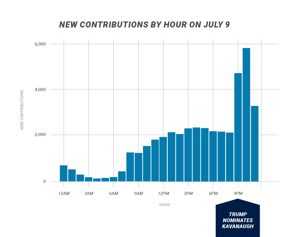 contributions-by-hour-july-ninth