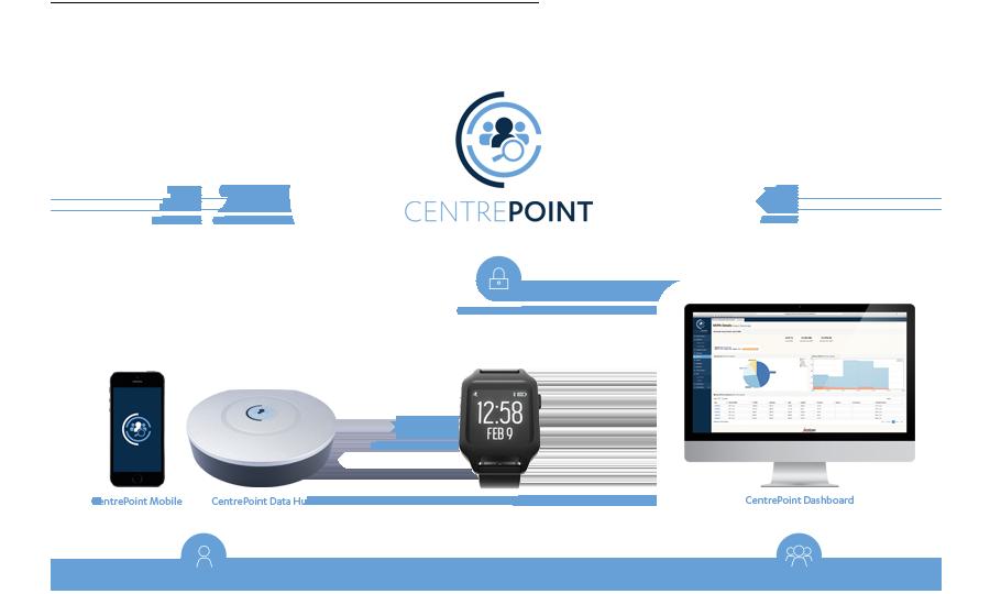 CentrePoint Ecosystem