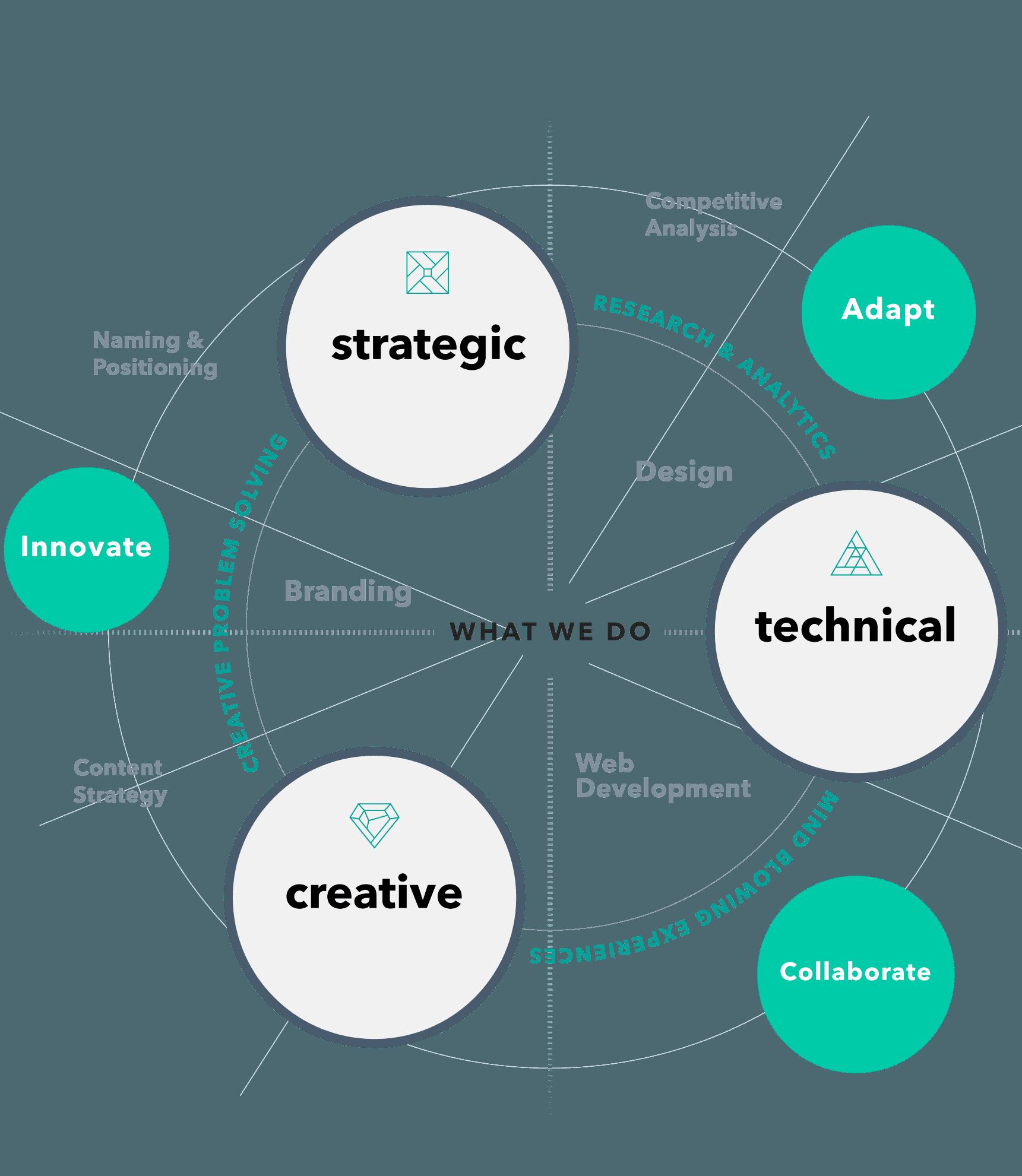Strategic. Creative. Technical.