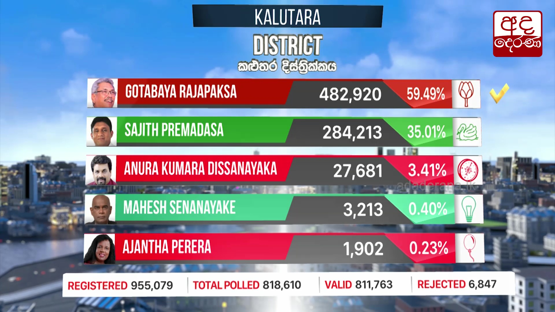Presidential Election 2019: Kaluthara District results