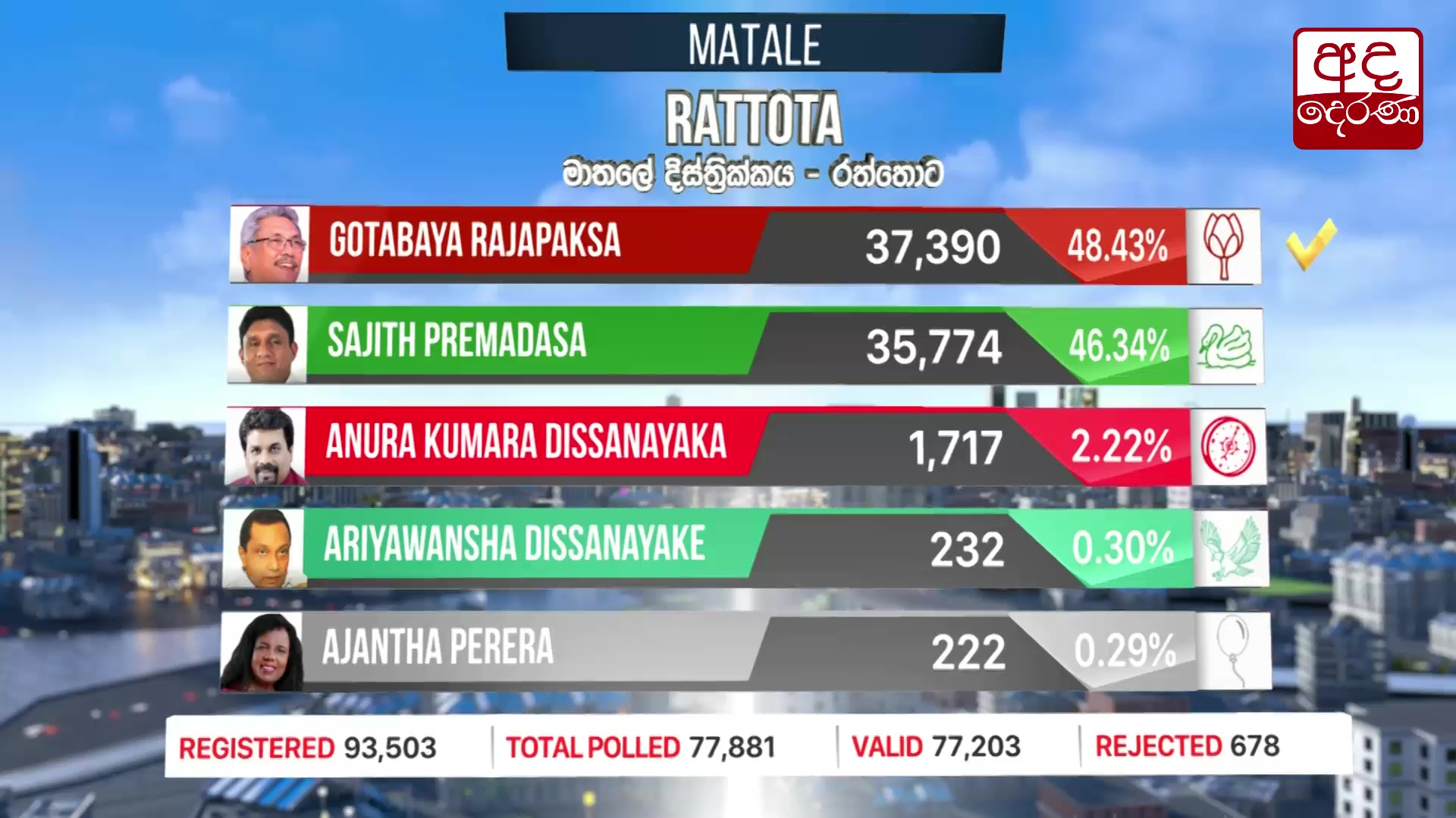 Presidential Election 2019: Raththota division results
