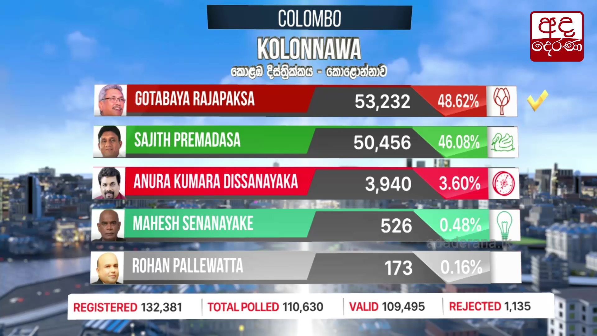 Presidential Election 2019: Kolonnawa division results