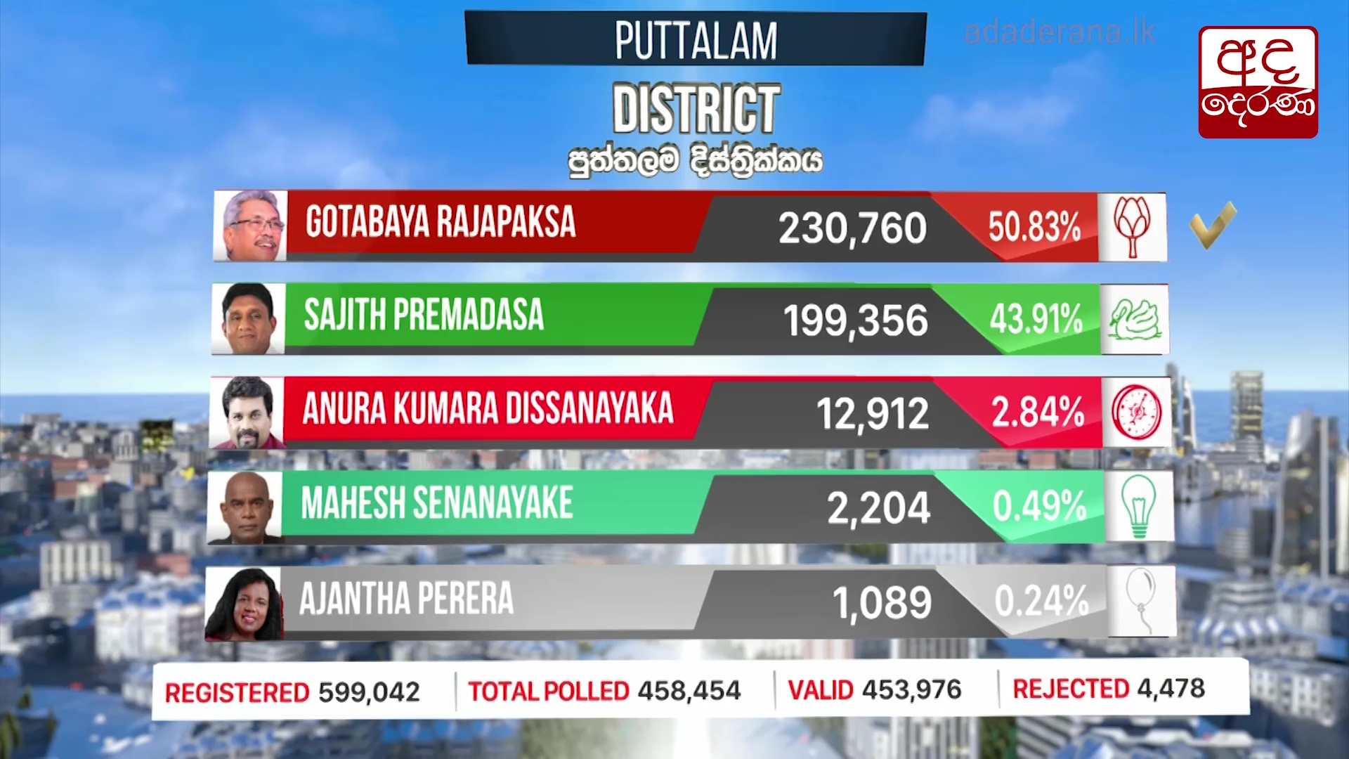 Presidential Election 2019: Puttalam District results