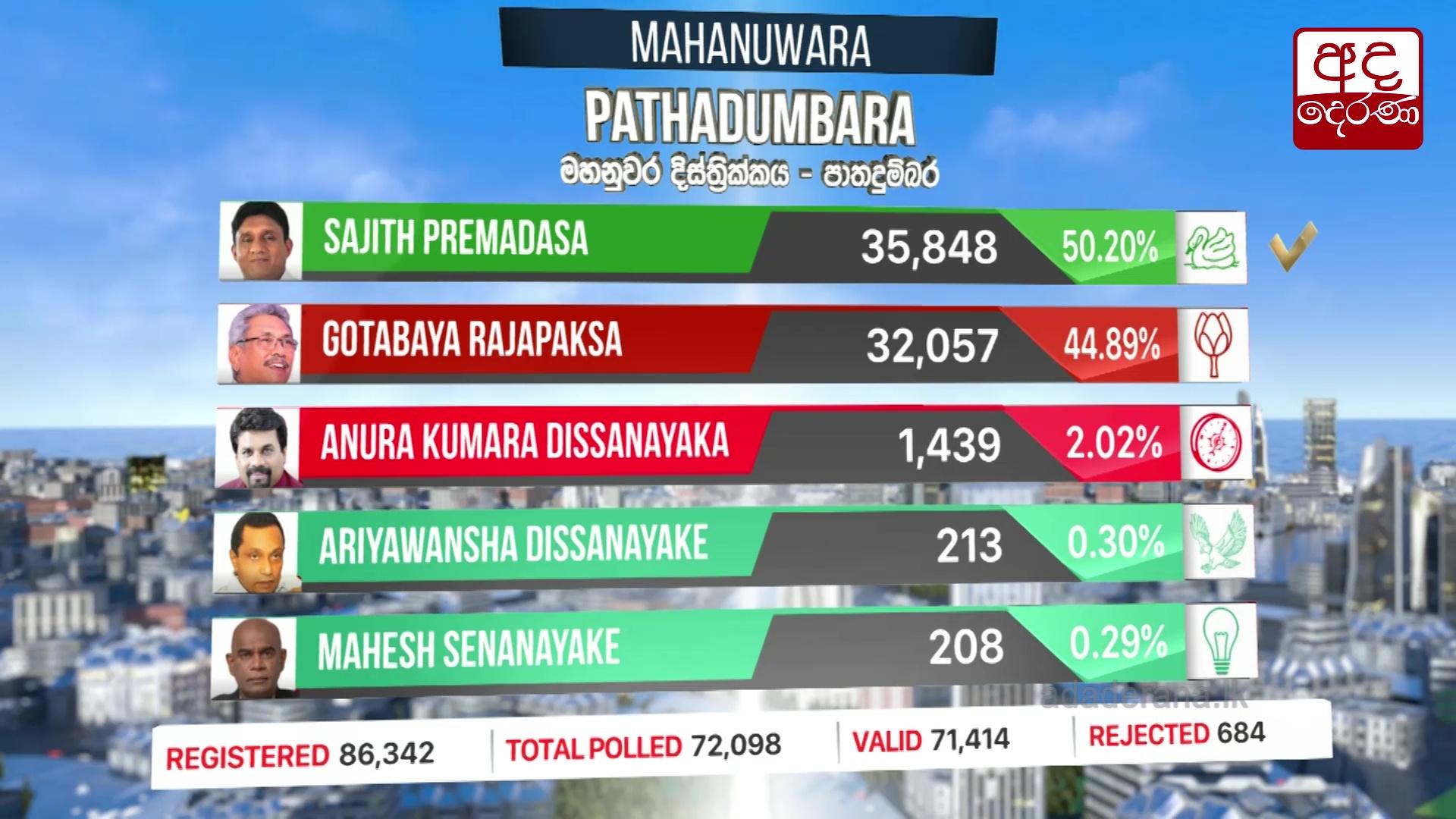 Presidential Election 2019: Pathadumbara division results