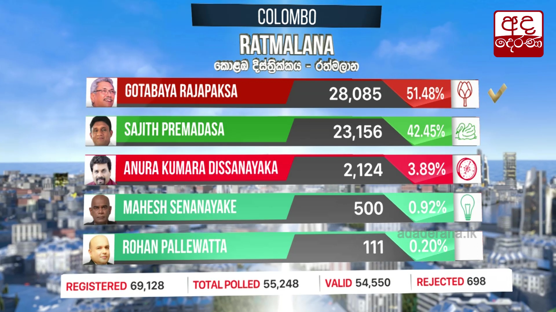 Presidential Election 2019: Rathmalana division results