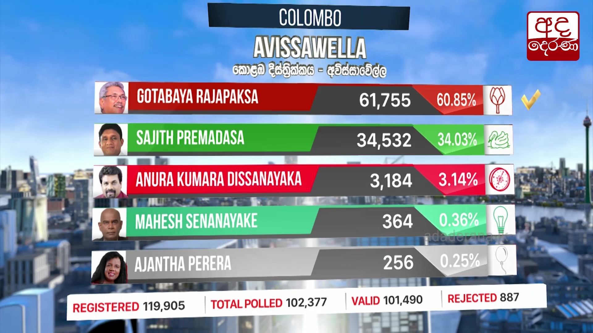 Presidential Election 2019: Awissawella division results