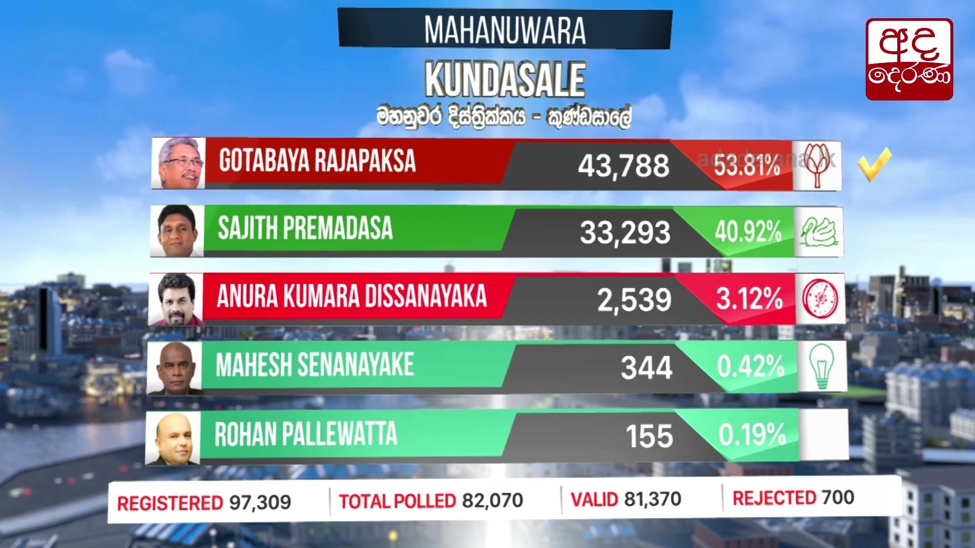 Presidential Election 2019: Kundasaale division results
