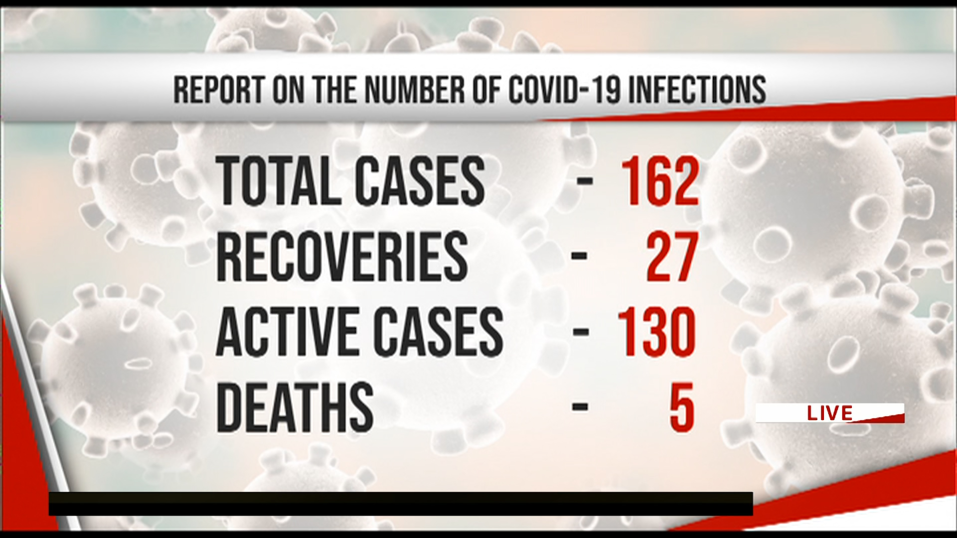 COVID-19: Deaths toll in Sri Lanka climbs to 5, positive cases at 162 (English)