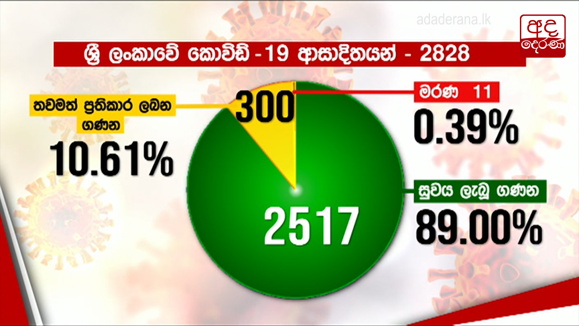 COVID-19 infections in Sri Lanka rise to 2,697
