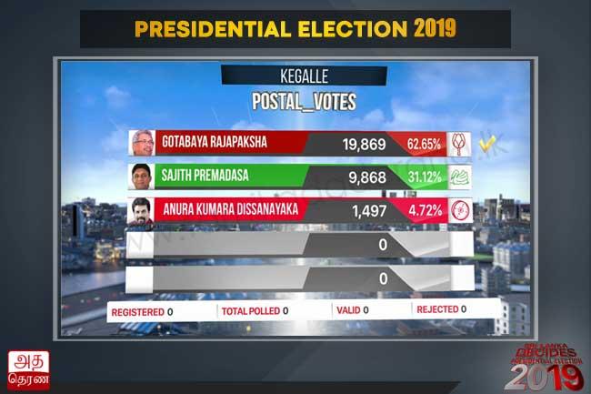 ஜனாதிபதித் தேர்தல் 2019 - கேகாலை மாவட்டத்திற்கான தபால் மூல முடிவுகள்