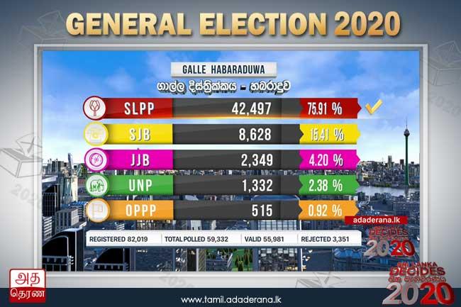 பொது தேர்தல் 2020 - ஹபராதுவ தேர்தல் தொகுதிக்கான முடிவுகள்