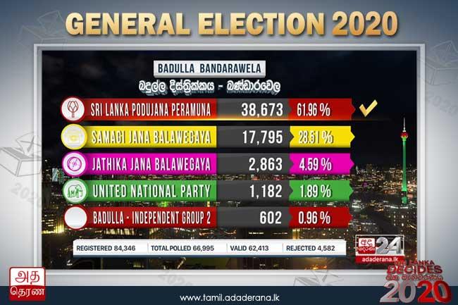 பொது தேர்தல் 2020 - பண்டாரவலை தொகுதியின் தேர்தல் முடிவு