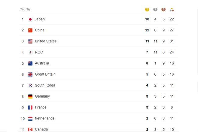 Olympic 2020 - பதக்க பட்டியல் விபரம்!