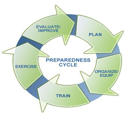 Emergency preparedness cycle: plan, organize, equip, train, exercise, evaluate, improve