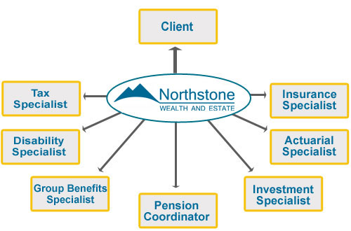 Northstone Wealth & Estate - Investment Planning - Toronto, Ontario