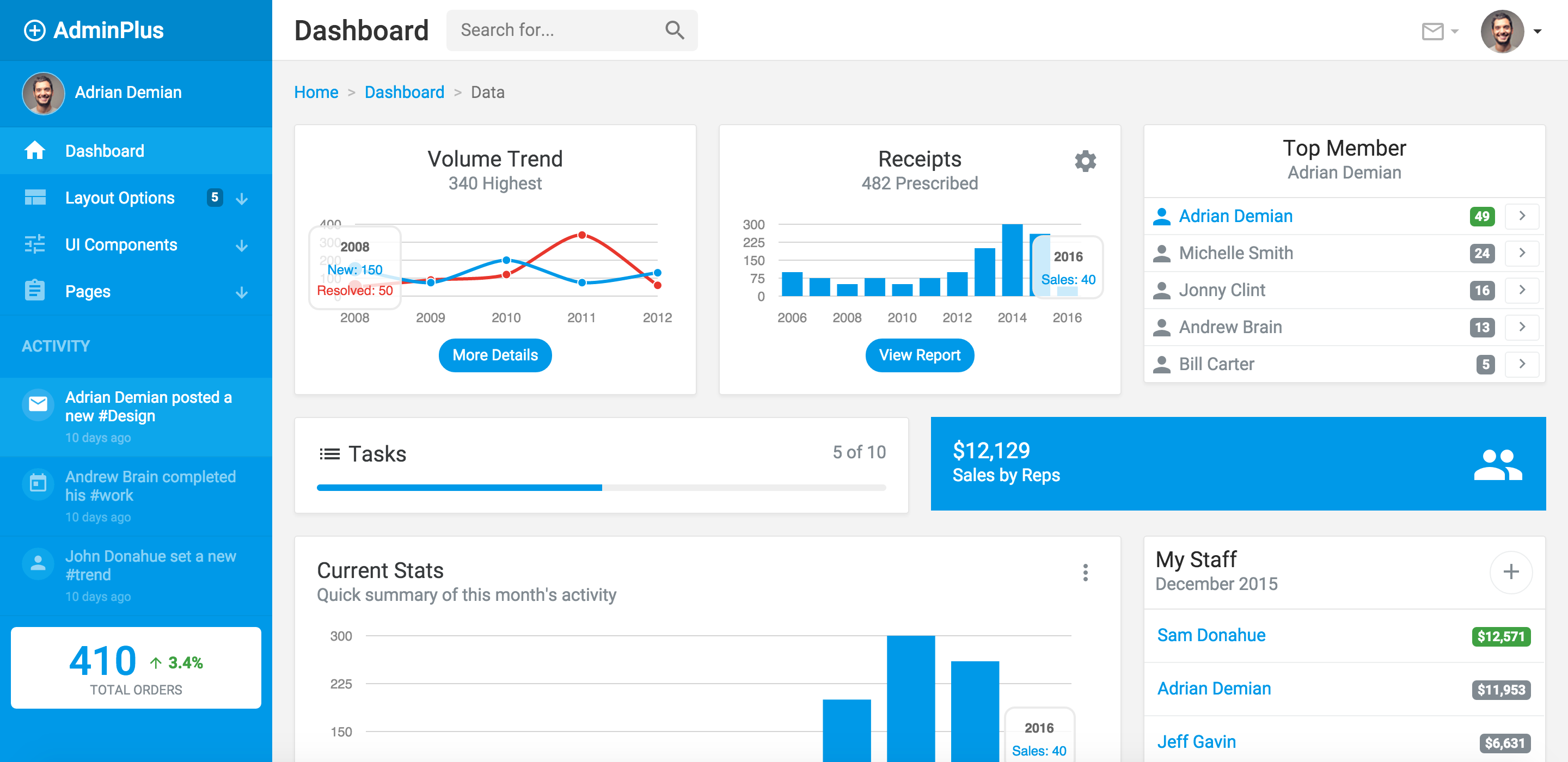 Admin template with Bootstrap 4 theme