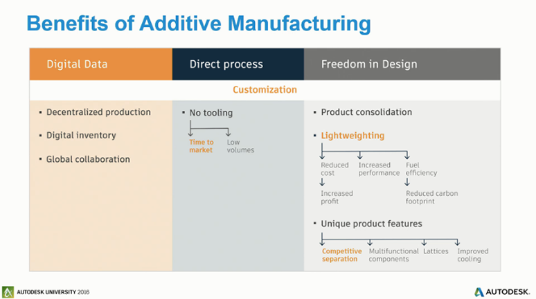Additive Design and Manufacturing.png