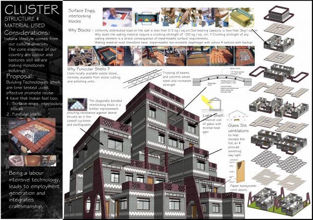 Social mass housing for smart cities for Home designs com