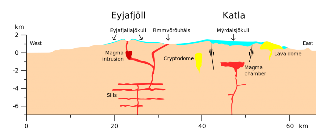 magma-from-Eyjafjallajokull-and-Katla