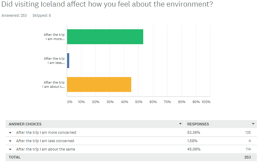 Customer Survey - Environmental Impact