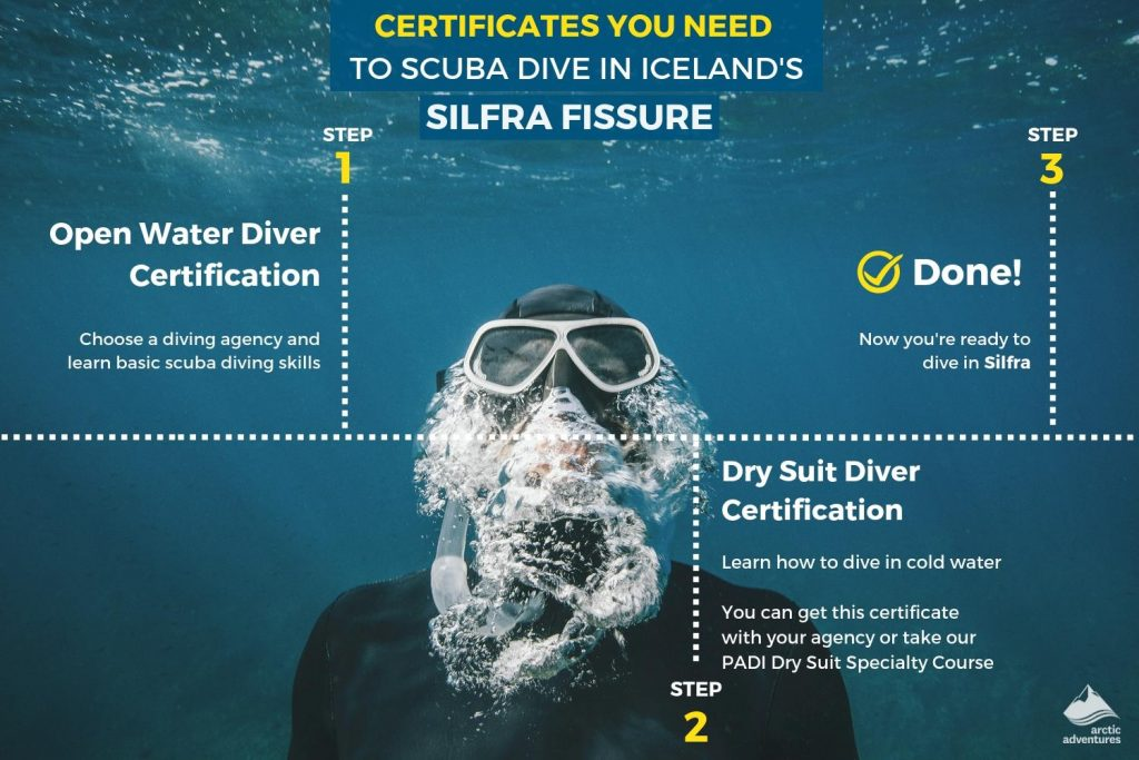 What you need to Scuba Dive in Iceland