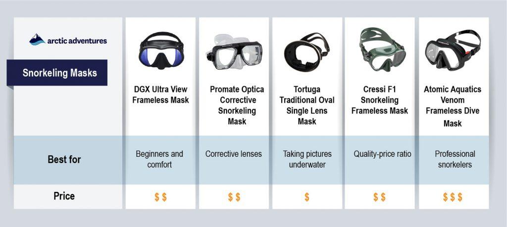 snorkeling masks comparison table for 2020