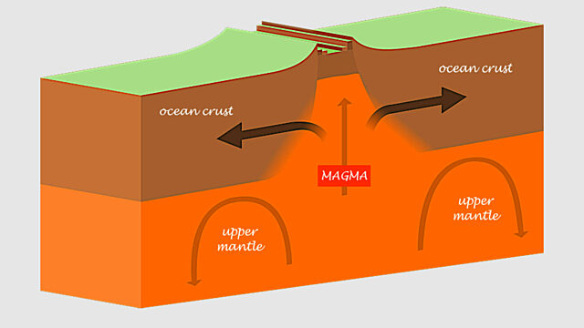 Iceland magma diagram