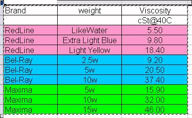 Oil Weight Chart >> 5wt Or 10wt Fork Oil Adventure Rider