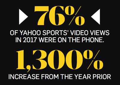 Yellow numbers and white words on black background: 76% of Yahoo Sports' video views in 2017 were on the phone. 1,300% increase from the year prior