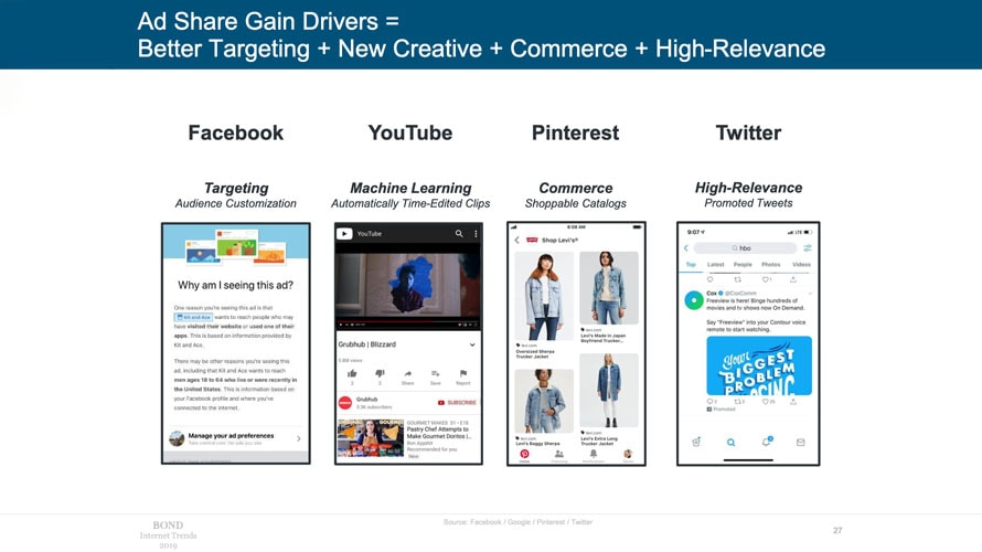 Ad share drivers by social media channel