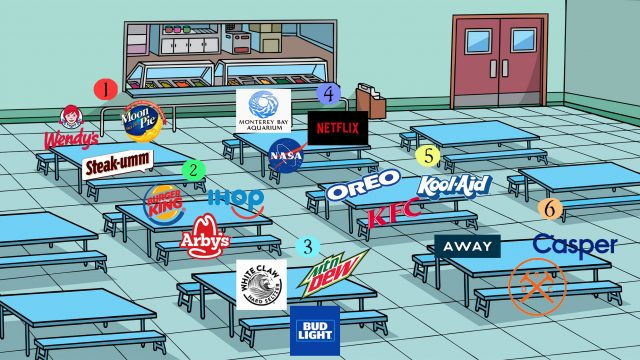 Illustration of brands sitting at lunchroom tables