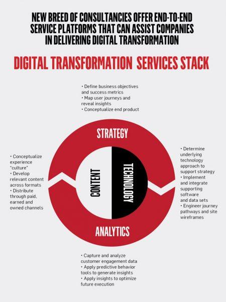 A chart of digital transformation data.