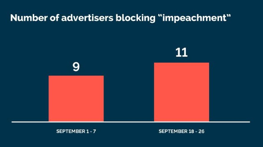 """a chart showing how many marketers have blocked the term """"impeachment"""": 9 between Sept. 1 through 7 and 11 between Sept. 18 and 26."""