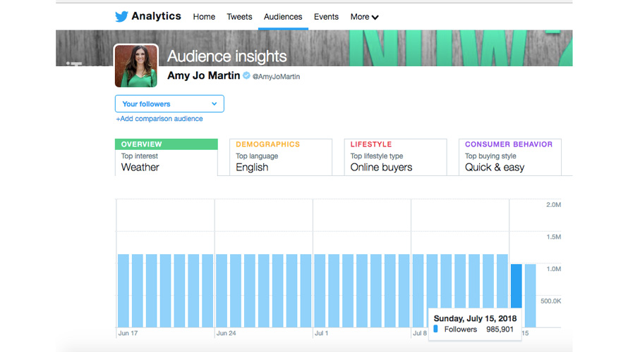 a screenshot of Instagram analytics