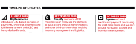 A timeline of updates from August 2019 to October 2019