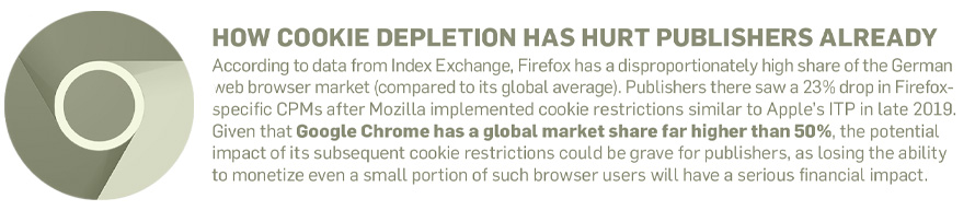 an infographic titled How Cookie Depletion Has Hurt Publishers Already