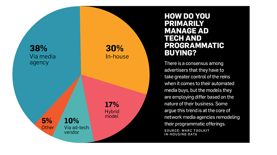 """A pie chart titled """"How Do You Primarily Manage Ad Tech and Programmatic Buying?"""""""