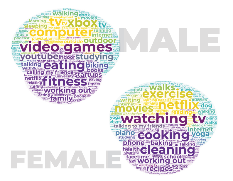 two chat bubbles made up of keywords with male and female next to them